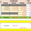 【31歳サラリーマンが資産1億円を目指す記録 No. 3】2019年3月の資産運用実績