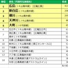 SUUMO住みたい街ランキング2018 広島版 ~住みたい街1位は「広島」駅、2位「新白島」、3位「横川」~