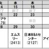 【グロース株】今後の決算予定、まずは21日マクアケ