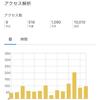 【雑記】1万PV突破と感謝の意【センキューソーマッチ】