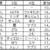 【総括】ポケモン沖縄オフ【10回開催記念】