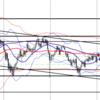 【FX】ドル円 5月18日 今後の予想 エントリーポイントを考えてみた