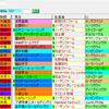 【考察】第85回東京優駿日本ダービーの登録馬を見てどう思う??