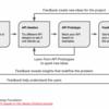 APIプロダクト: APIを価値あるものとする方法
