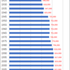 Changes in Population of Fukui Prefecture, 1920-2015