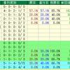 【重賞展望】第24回NHKマイルカップ(GⅠ)