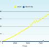 REXML とlibxml-ruby の解析速度を比較して Gruff で描画してみた