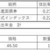 金融資産(2021.4末)