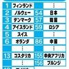 国連調査に異議アリ!「幸福度ランキング」日本はナゼ世界54位?