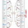世田谷区軟式野球連盟の日程変更