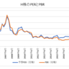 H株指数のバリュエーションが過去最低水準(PER7.46倍・PBR0.93倍) / 指数改革も始まる