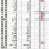 公安『朝鮮総連には工作員などが(日本国内に)約7万人いる』