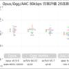 Opus,Ogg,AACの音質比較