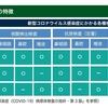 【新型コロナウイルス】検体の感染リスクが知りたい【SARS-CoV-2】