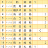 【第888回】toto&GOAL3予想!