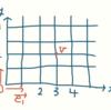 線形代数のまとめ その2(写像について)