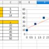 傾きと標準誤差を一緒に計算する方法。