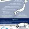 第28回普遍的定期的審査作業部会:日本の第三回審査における中国、韓国および北朝鮮のコメント