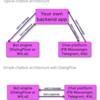 ChatBots: Messenger ChatBot - DialogFlow and nodejsの受講をスタート
