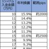 【トラリピ4・5すくみ検証結果】2月4週の結果は、2500pips耐えられる設定で、年利換算10.6%でした。2000pipsで15.9%。トレールは0%。