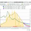 9月30日には東京都の新規感染確認者数はかなり減りそう