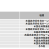 野村 PIMCO・世界インカム戦略ファンドA(SMA・EW)を比較してみる