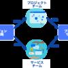 Atlassian Team Playbookを自分なりにまとめてみたよ(ヘルスモニター)