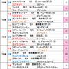 阪神カップ&本日厳選の1頭【2017年 予想】