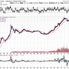 長期で最も上がるのは株という大嘘。でも。