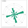 {osmdata}でエトセトラ(2/3) 極座標グラフの作成