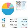 仮想通貨投資を始めて、3か月目、資産が約2倍の80万円に!!!!