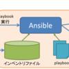 Ansible Dynamic Inventoryスクリプトのサンプルを作ってみた