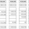 投資生活 25回目 総資産 410,628円