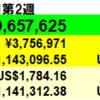 45万円増】投資状況 2021年7月第2週