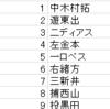 広島東洋カープベストスタメン&ローテーション2000~2002