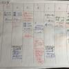 オリジナル家計簿で一週間記録した結果、色々気付いたこと