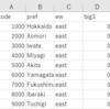 都道府県別の消費者物価指数・教養娯楽のデータの分析2 - R言語のinner_join関数で2つのデータフレームを結合する