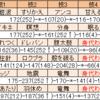 【シーズン16シングル最高2089】ごちうさ積みリレー