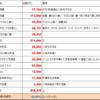 【大公開!】ワガ家の給与配分の実例2020年11月期