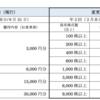 クリレスが優待拡充 株式分割 2020年8月末から