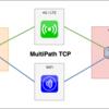 【MPTCP】ライブ配信の通信安定化に向けて MultiPath TCP を試験導入している話