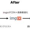 imgix導入で画像最適化とサイトスピードを改善した話