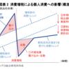 消費税10%、キャッシュレス決済で2〜5%ポイント還元の条件は?
