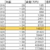 億り人になるまでのロードマップ【平成29年1月現在】