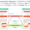 Nutanix CE の ABS Volume を Oracle で相互利用してみる。Part.3