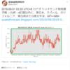 【悲報】『台湾地震預測研究所』さんの予測では予測では4日以内に東日本・ネパール・カリフォルニア・東台湾または南太平洋でM7+~M8+!8月25日7時頃からは関東を中心に『地鳴り』の投稿が続出!『首都直下地震』・『南海トラフ地震』なの?