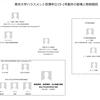 東京大学ハラスメント苦情申立15-1号案件の経緯と登場人物相関図