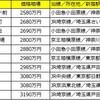 ファミリー向け1位も神奈川のアノ駅!新宿駅まで30分圏内の駅を調査!中古マンション価格相場が安い駅ランキング<ファミリー編>
