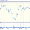[T]AT&Tと[VZ]ベライゾン・コミュニケーションの配当利回りが5%近くまで上昇している