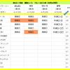秋のGⅠ対決 5週目(天皇賞(秋))の結果